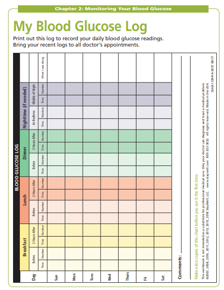 diabetes blood sugar level chart templates