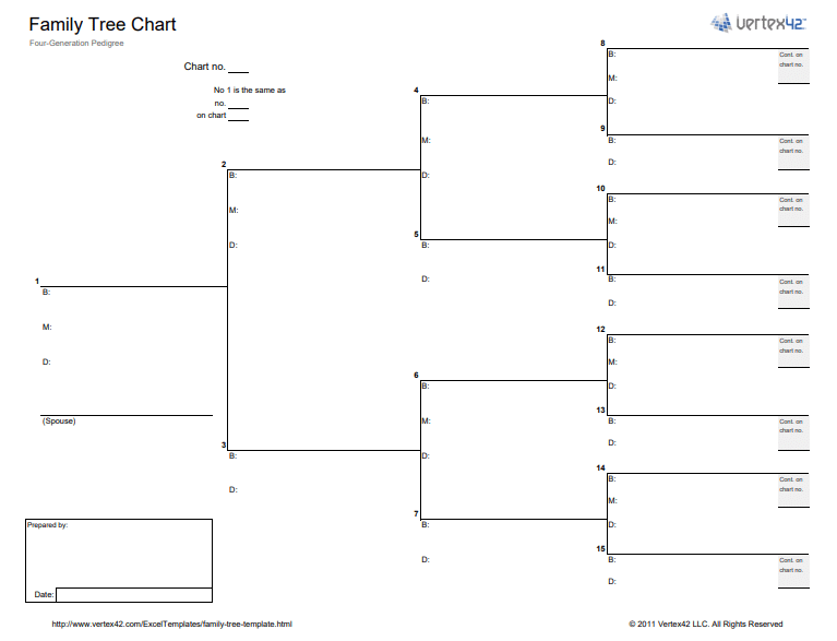 Pedigree Chart Template from www.postertemplate.co.uk