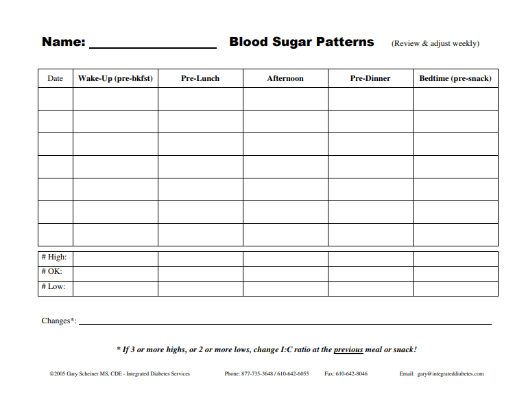 Blood Pressure Monitor Chart Template from www.postertemplate.co.uk